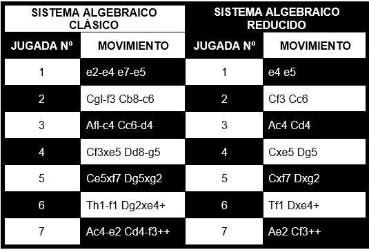 Sistema algebraico de anotación de jugadas