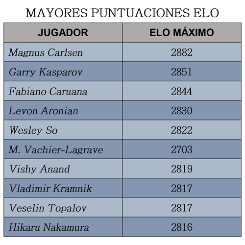 ELO máximo Magnus Carlsen y otros Grandes Maestros